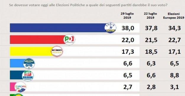 Encuesta Swg: consistencia de recompensas de la Liga, la posición limbo penaliza Pd, M5S y FI gratuita. El adelantamiento de los Melones en Berlusconi