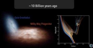 El origen del caníbal de la vía Láctea: así nació nuestra galaxia