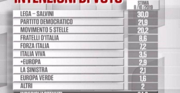 Las encuestas, y subir hasta la Aleación, y la enfermedad de parkinson. En Umbría, de cabeza a cabeza entre Bianconi (M5s-Ep), y Tesei (centro-derecha)
