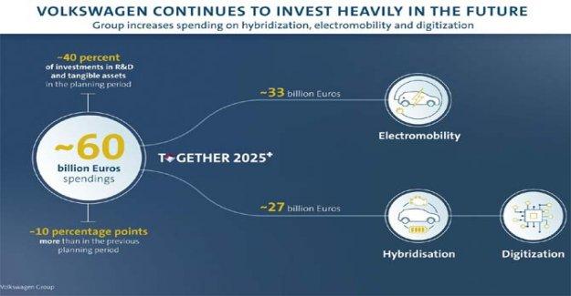 El grupo Volkswagen, inversiones para el futuro de registro