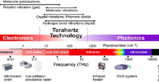 Creó un receptor de radio en terahercios: este es el amanecer de la 6G
