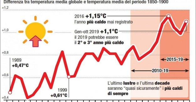 El de noviembre de 2019 fue el más caluroso jamás registrado en el planeta