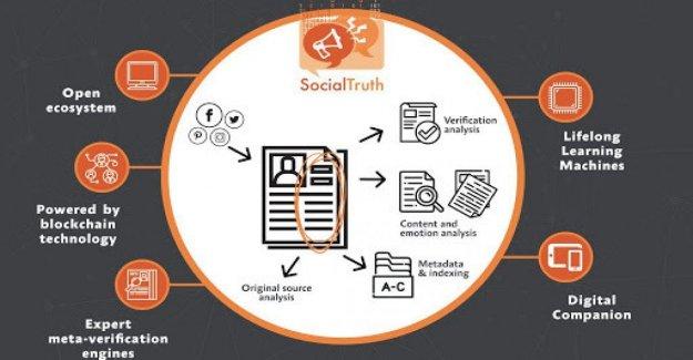 En la prueba de SocialTruth, el anti-fake-noticias con el fin de clasificar a la fiabilidad de la noticia