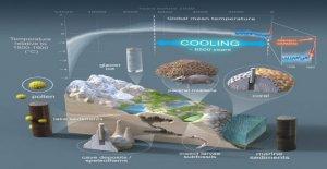 El calentamiento Global durante los últimos 150 años ha arrasado más de 6.500 años de refrigeración, señala un estudio